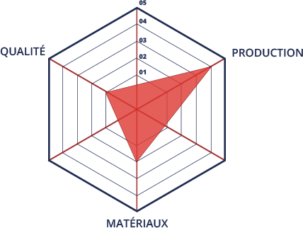 epf-fabrication-additive-normalisation-et-standardisation