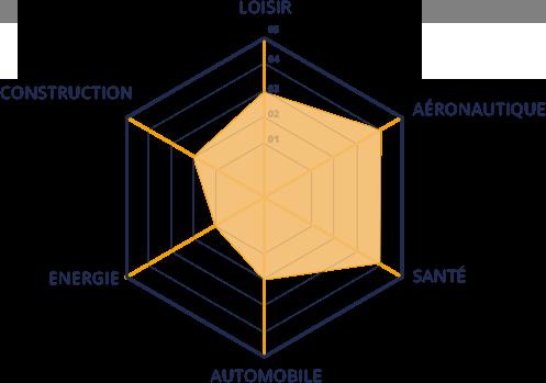 epf-fabrication-additive-produits-fini